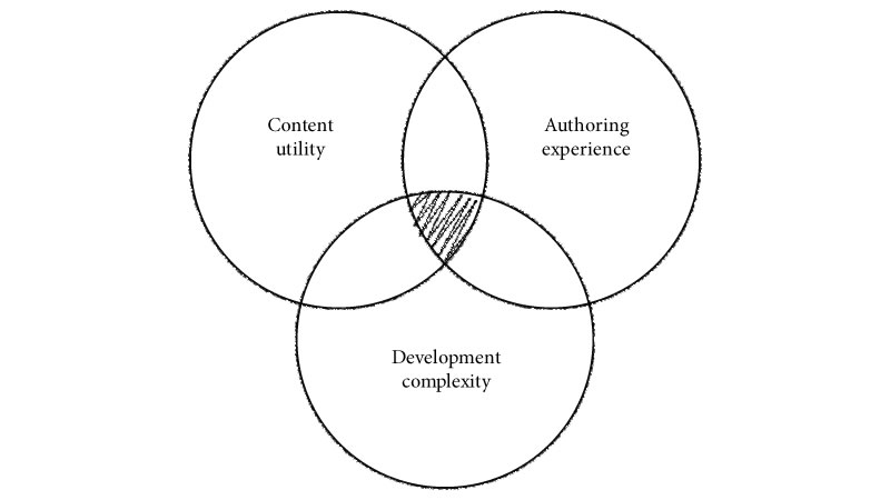 The content management sweet spot